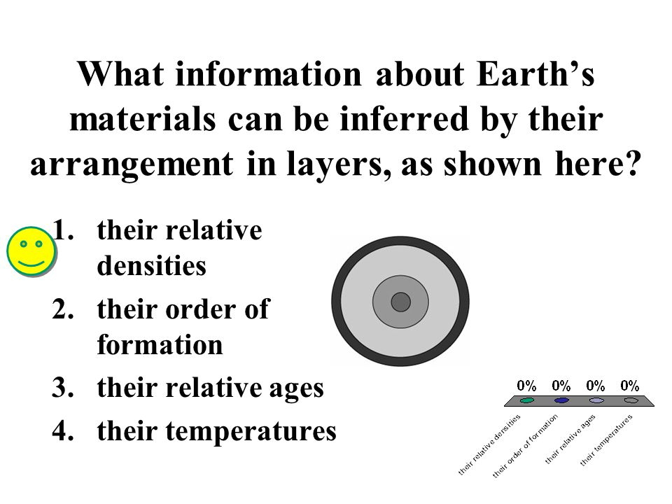 What information about Earth's materials can be inferred by their arrangement in layers, as shown here