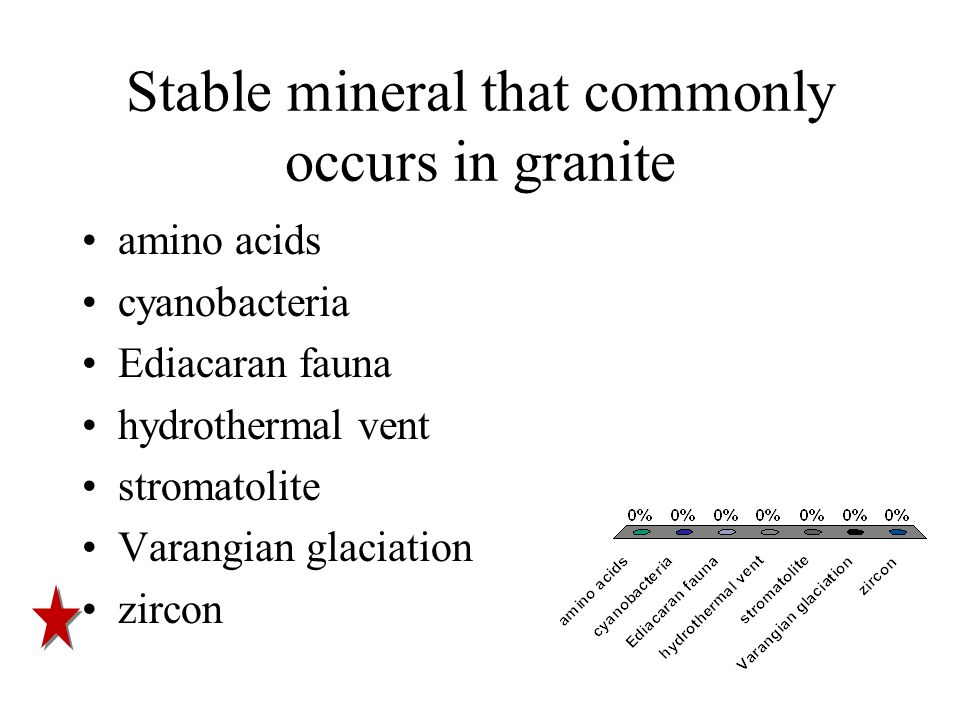 Stable mineral that commonly occurs in granite