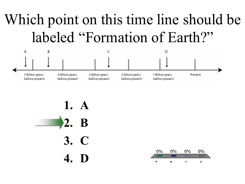 Which point on this time line should be labeled Formation of Earth