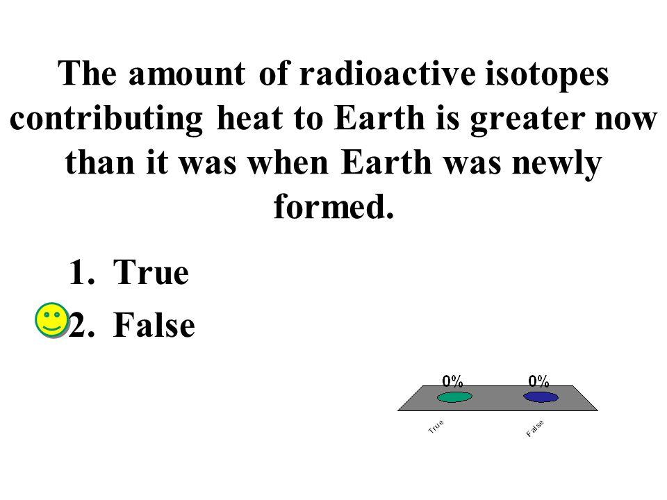 The amount of radioactive isotopes contributing heat to Earth is greater now than it was when Earth was newly formed.