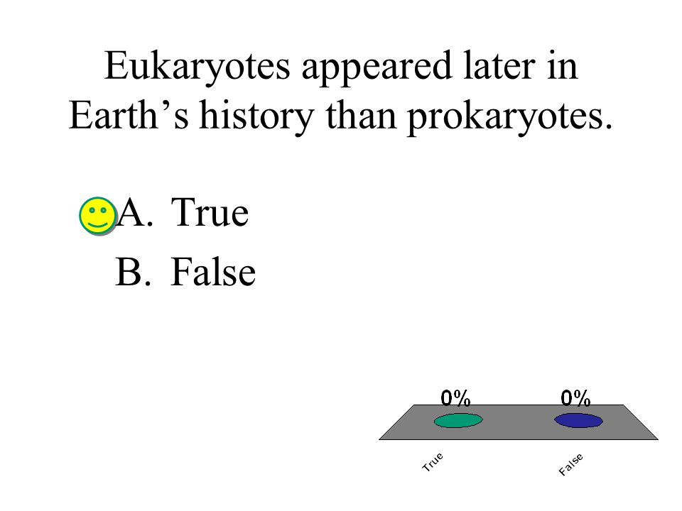 Eukaryotes appeared later in Earth's history than prokaryotes.