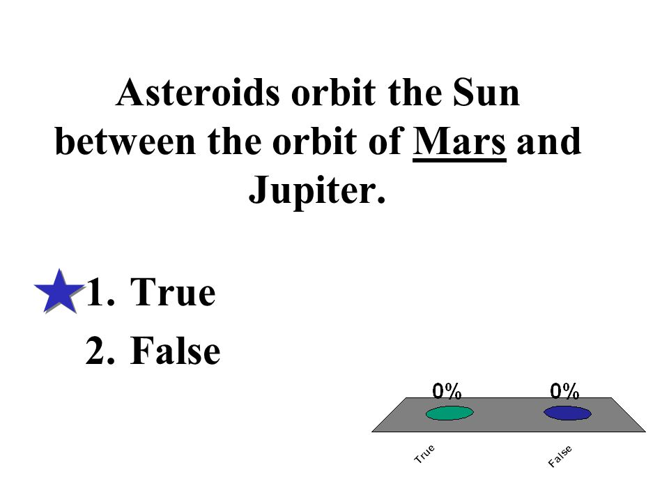 Asteroids orbit the Sun between the orbit of Mars and Jupiter.