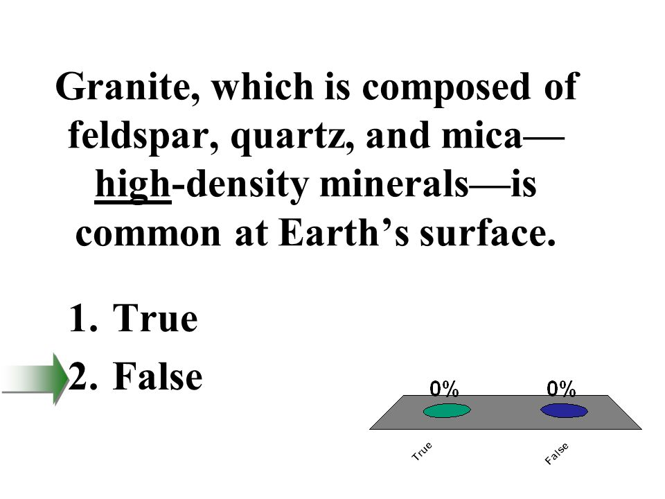 Granite, which is composed of feldspar, quartz, and mica—high-density minerals—is common at Earth's surface.