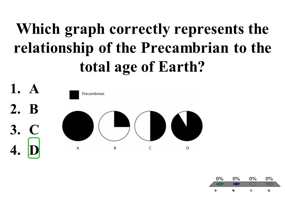 Which graph correctly represents the relationship of the Precambrian to the total age of Earth