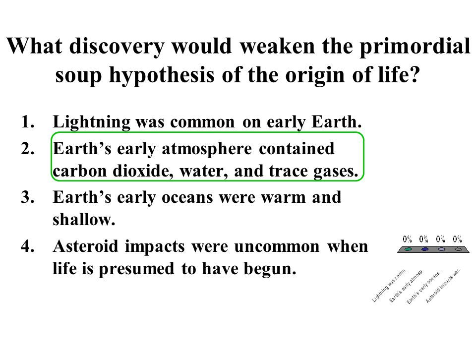 What discovery would weaken the primordial soup hypothesis of the origin of life