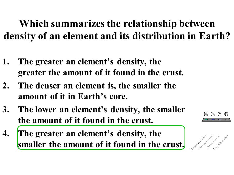 Which summarizes the relationship between density of an element and its distribution in Earth