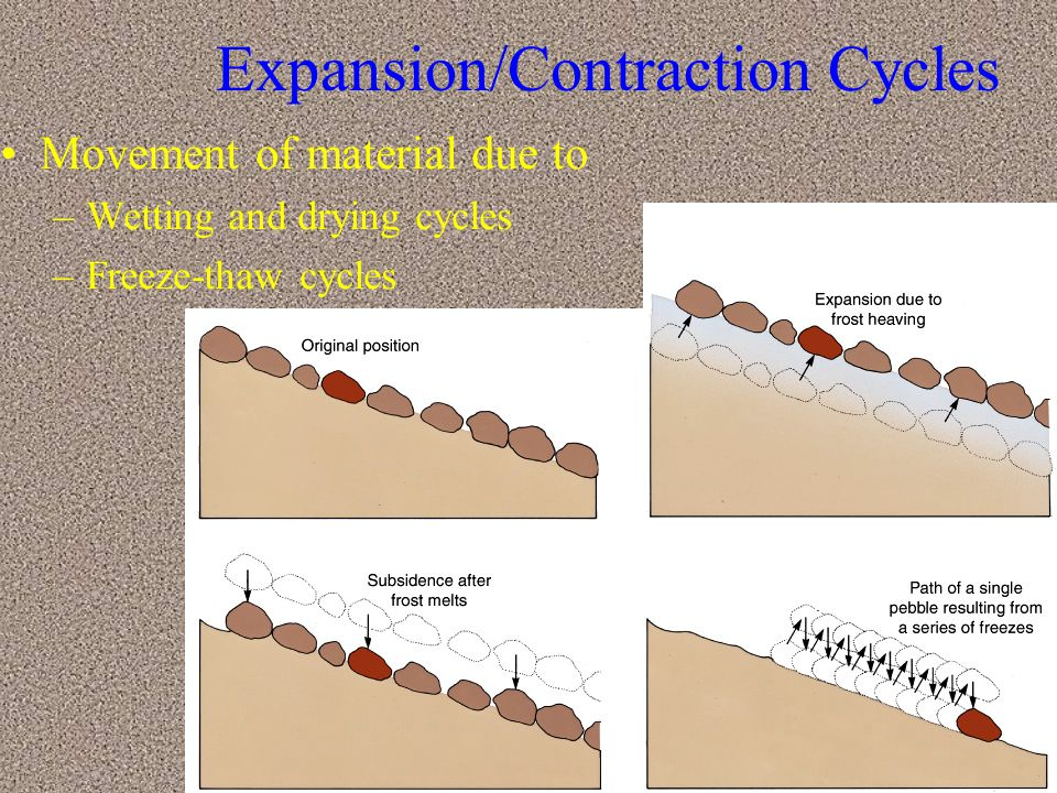 Expansion/Contraction Cycles
