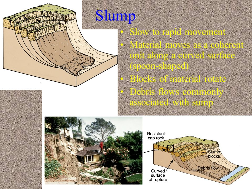 Slump Slow to rapid movement