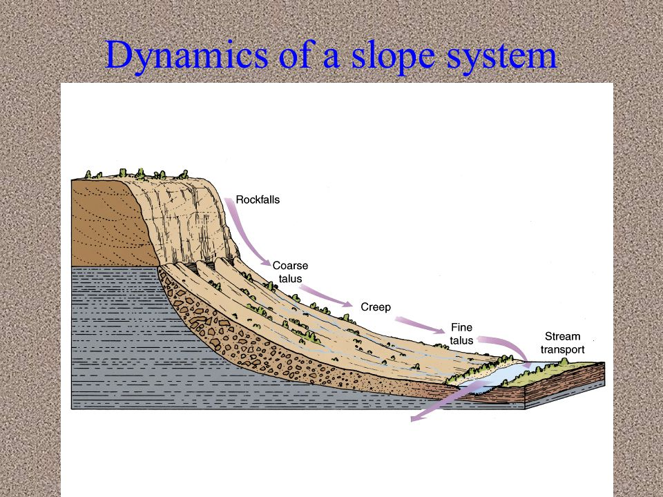 Dynamics of a slope system