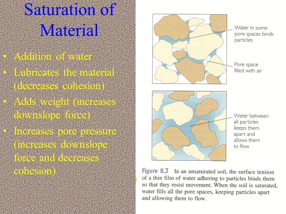 Saturation of Material