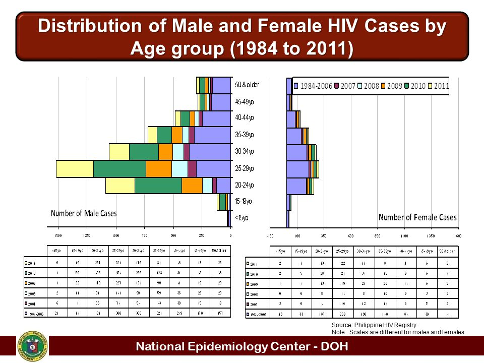 Distribution of Male and Female HIV Cases by Age group (1984 to 2011)