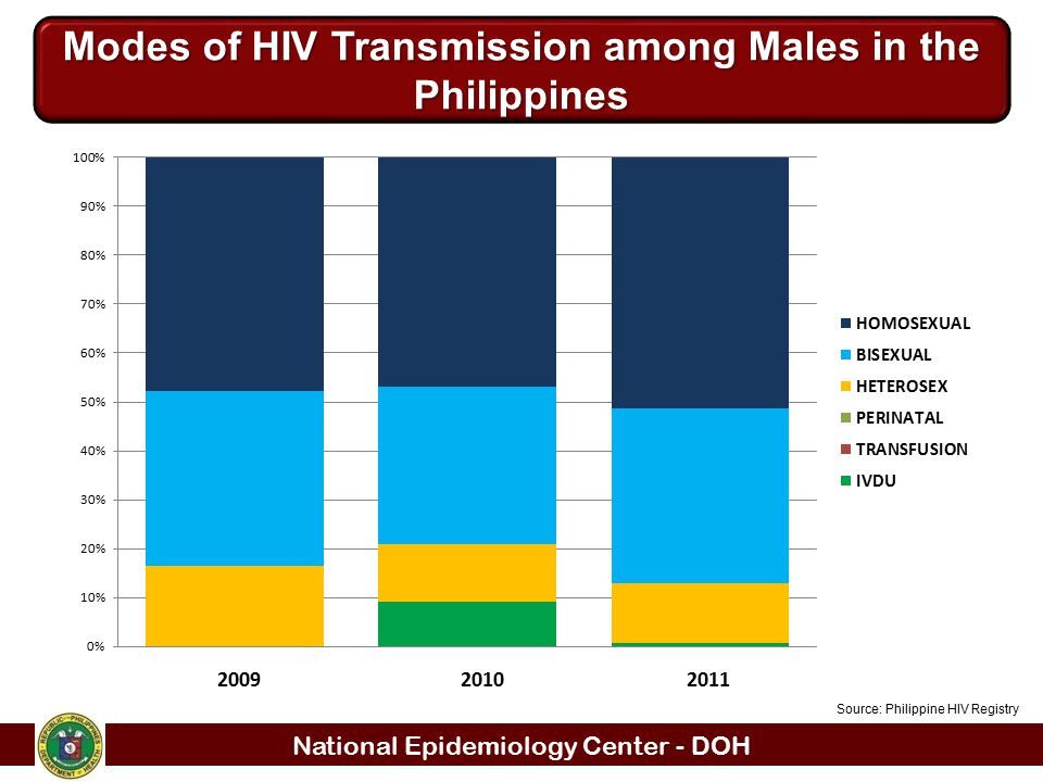 Modes of HIV Transmission among Males in the Philippines
