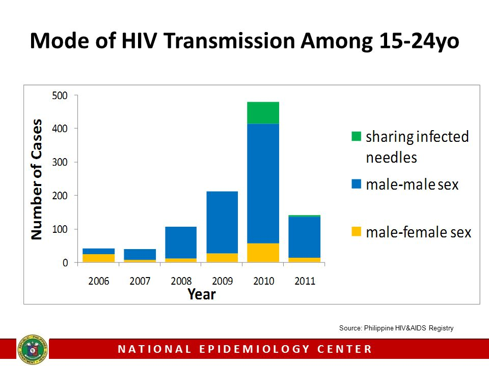 Mode of HIV Transmission Among 15-24yo