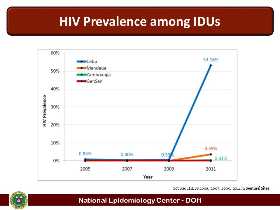 HIV Prevalence among IDUs
