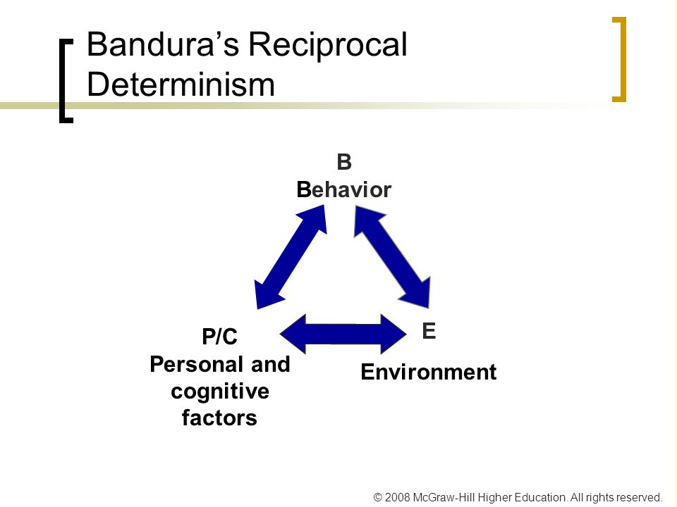 Bandura's Reciprocal Determinism