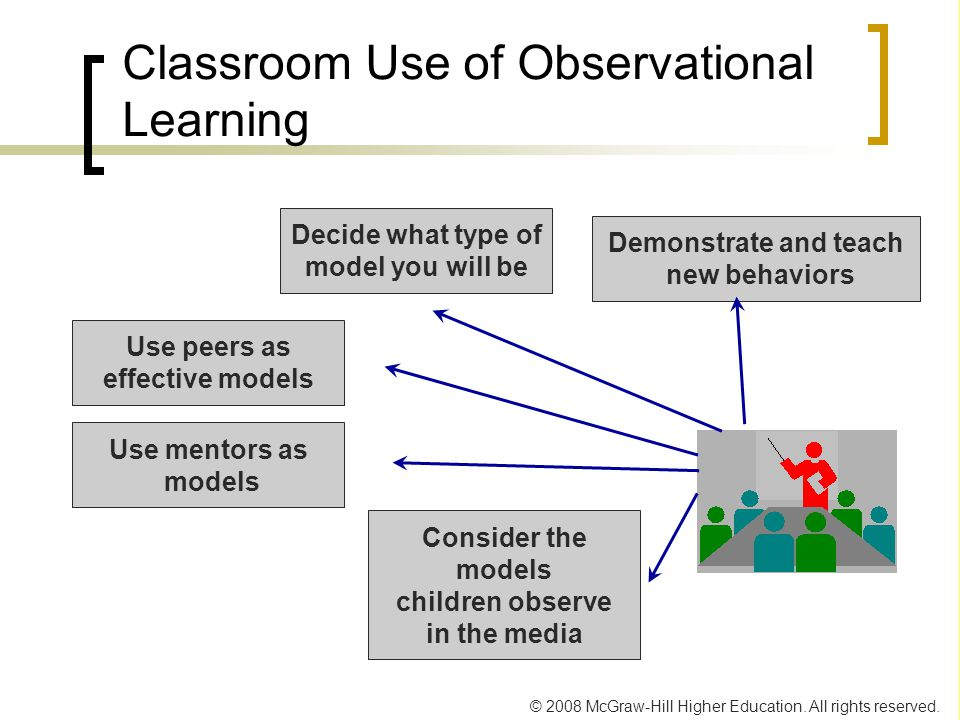 Classroom Use of Observational Learning