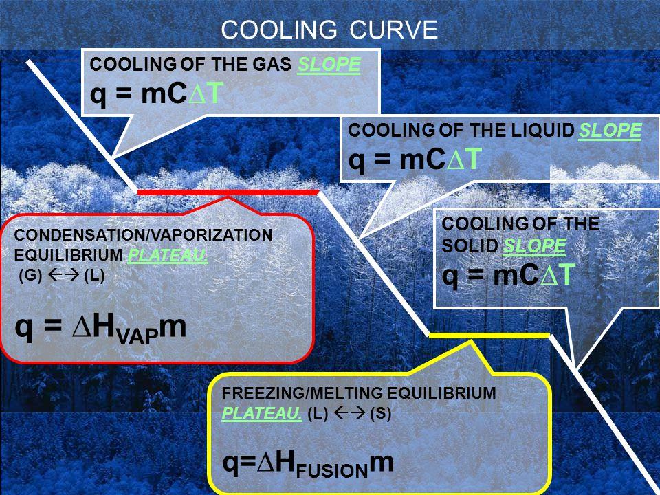 q = ∆HVAPm q = mC∆T q = mC∆T q = mC∆T q=∆HFUSIONm COOLING CURVE