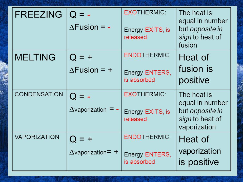 Heat of fusion is positive