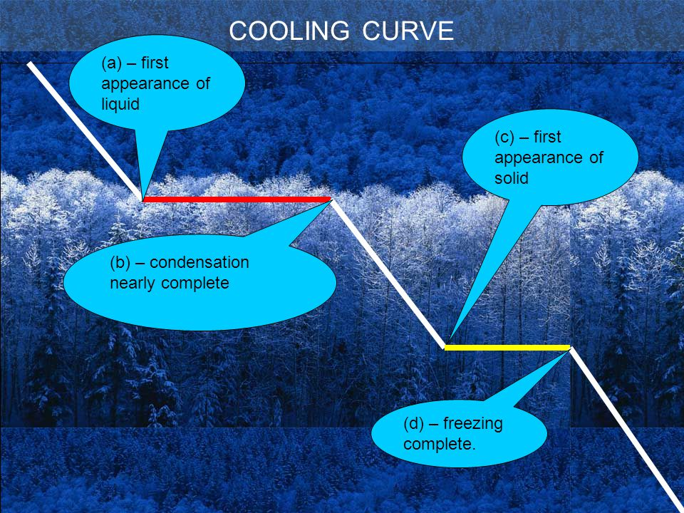 COOLING CURVE (a) – first appearance of liquid