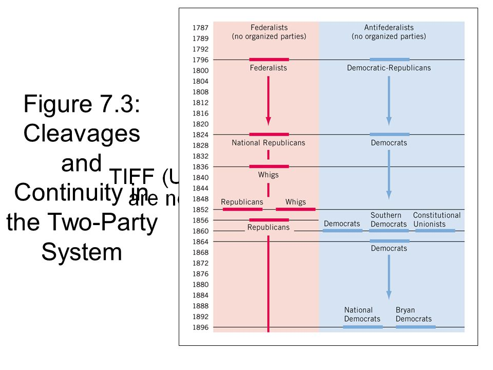 Figure 7.3: Cleavages and Continuity in the Two-Party System