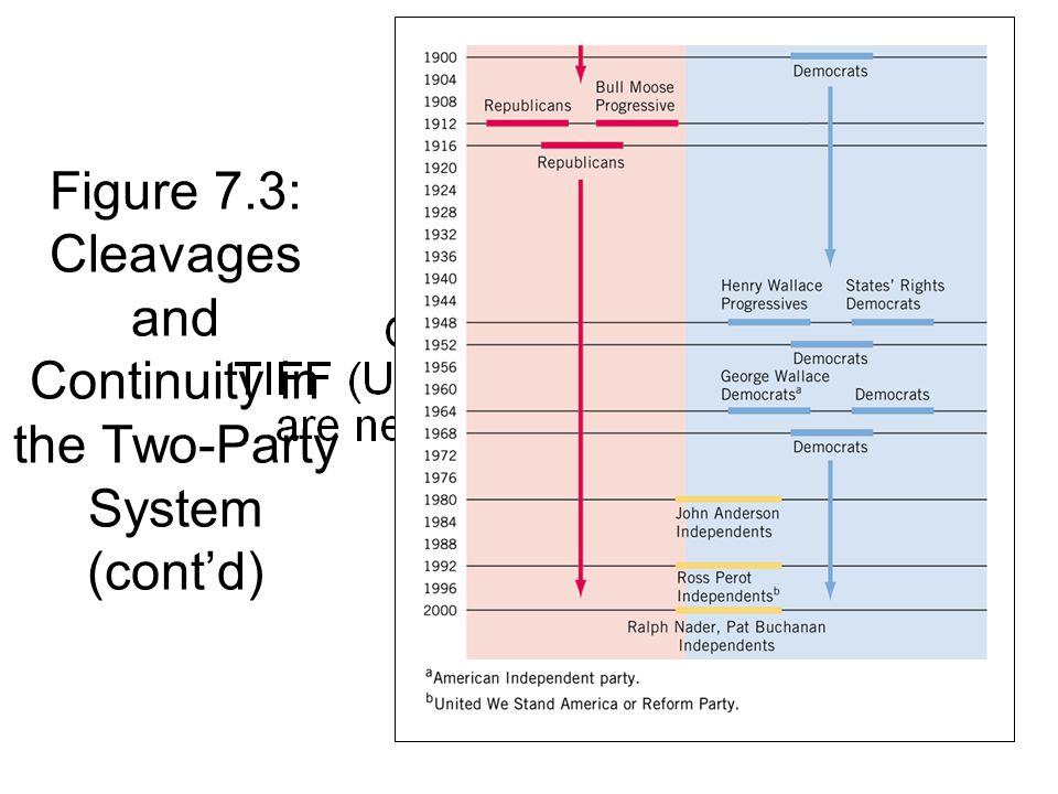 Figure 7.3: Cleavages and Continuity in the Two-Party System (cont'd)