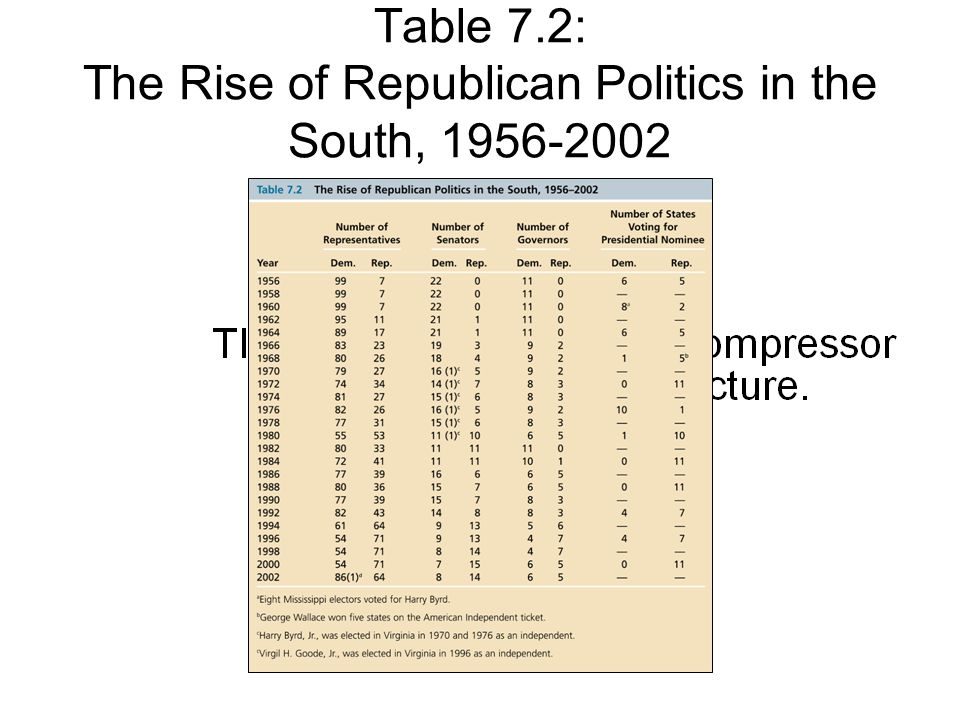 Table 7.2: The Rise of Republican Politics in the South, 1956-2002