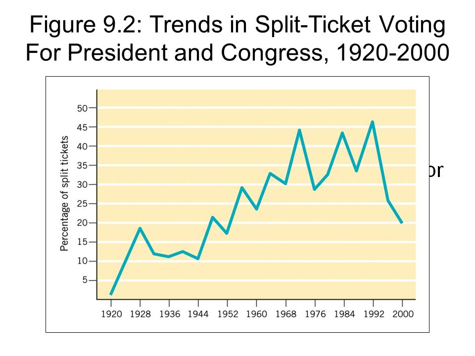 Figure 9.2: Trends in Split-Ticket Voting For President and Congress, 1920-2000