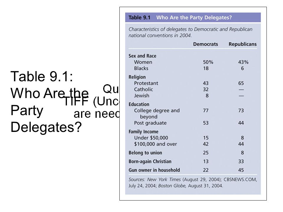 Table 9.1: Who Are the Party Delegates