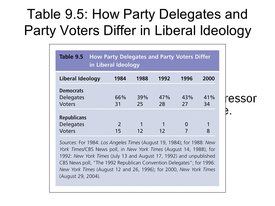 Table 9.5: How Party Delegates and Party Voters Differ in Liberal Ideology