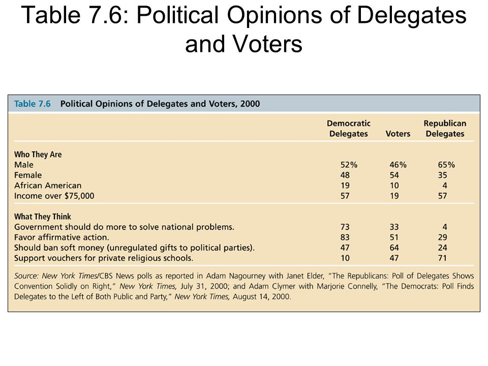Table 7.6: Political Opinions of Delegates and Voters