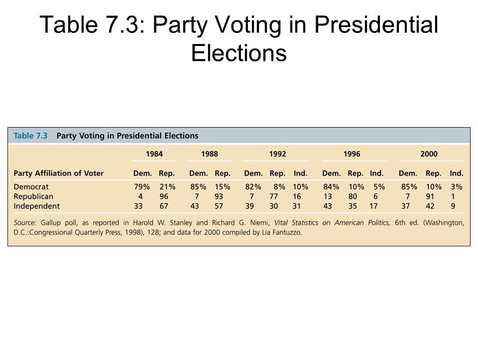 Table 7.3: Party Voting in Presidential Elections