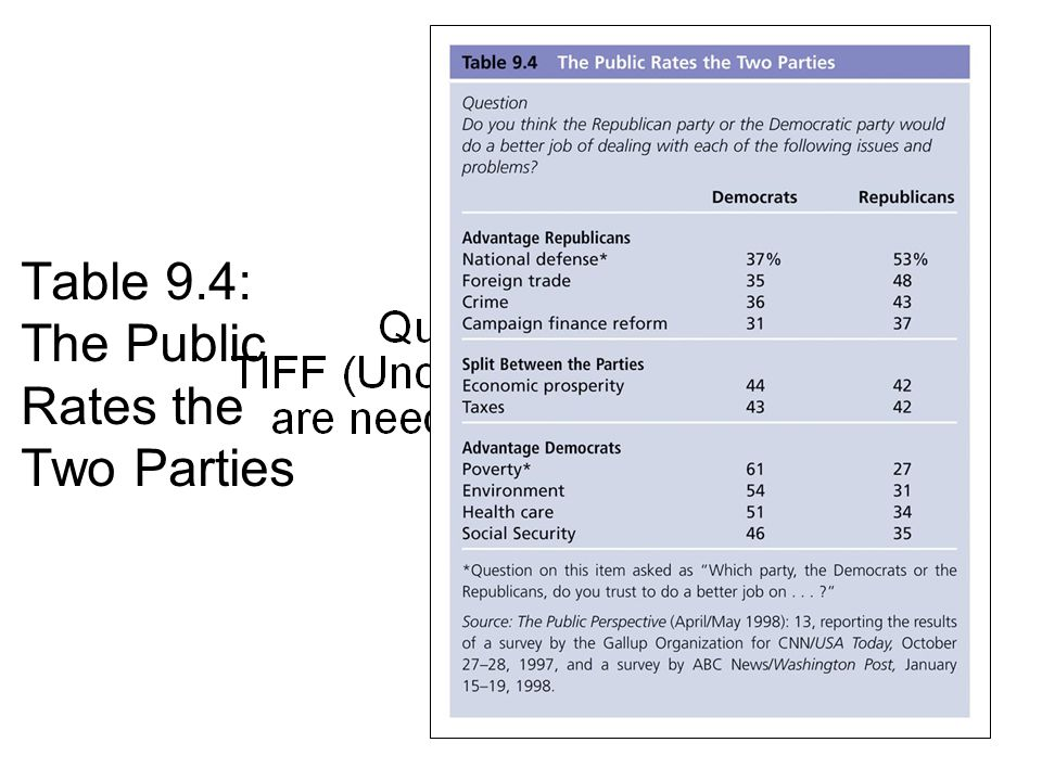Table 9.4: The Public Rates the Two Parties