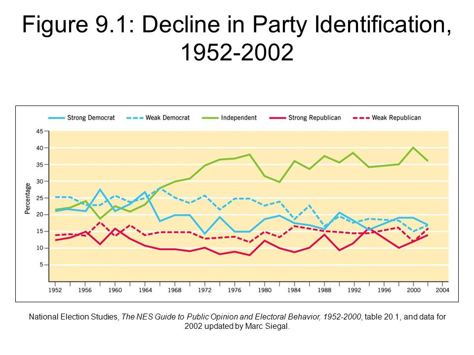 Figure 9.1: Decline in Party Identification, 1952-2002