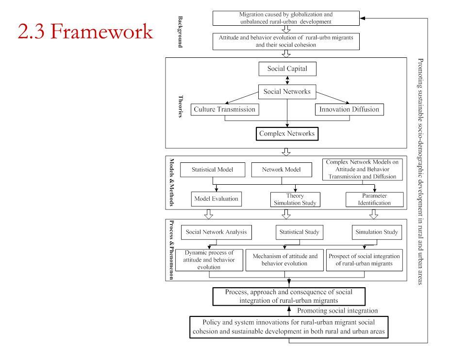2.3 Framework