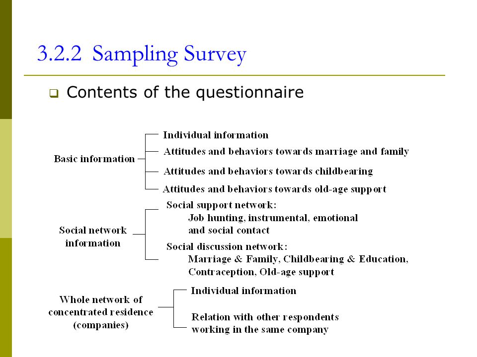 3.2.2 Sampling Survey Contents of the questionnaire
