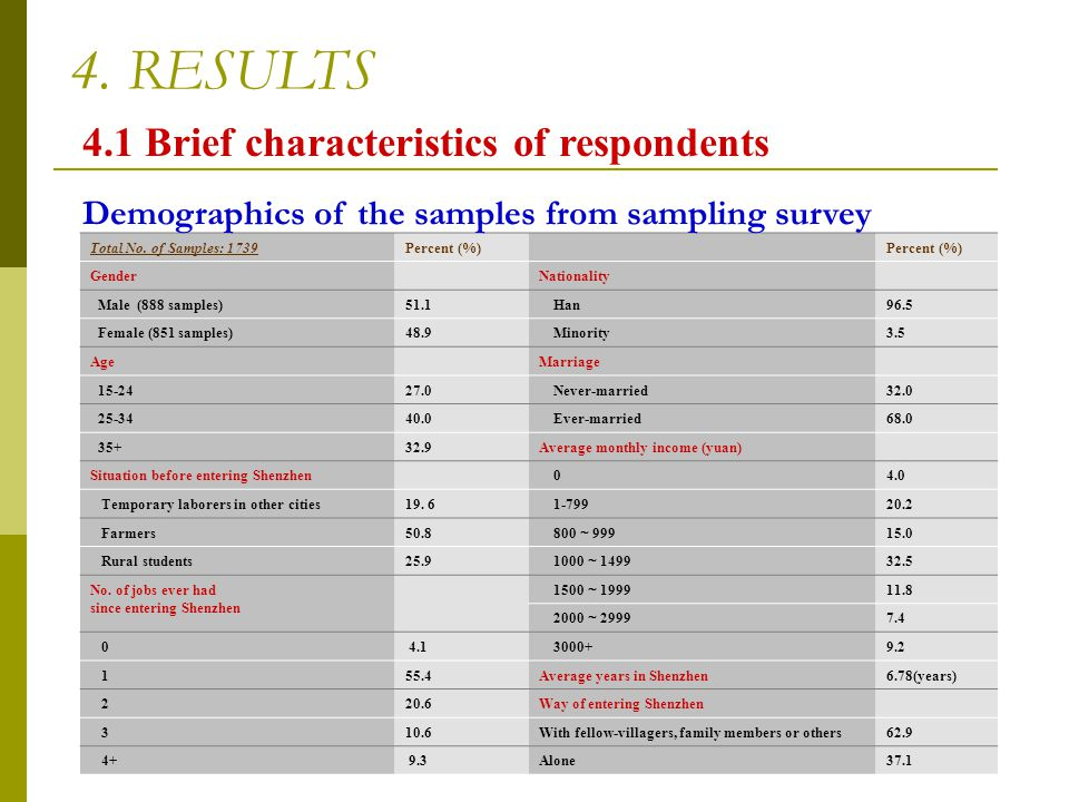 4. RESULTS 4.1 Brief characteristics of respondents