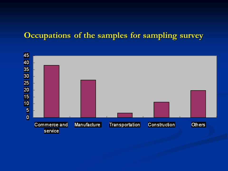 Occupations of the samples for sampling survey