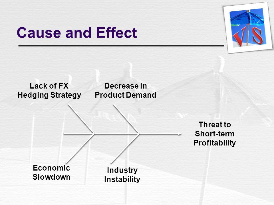Decrease in Product Demand Short-term Profitability
