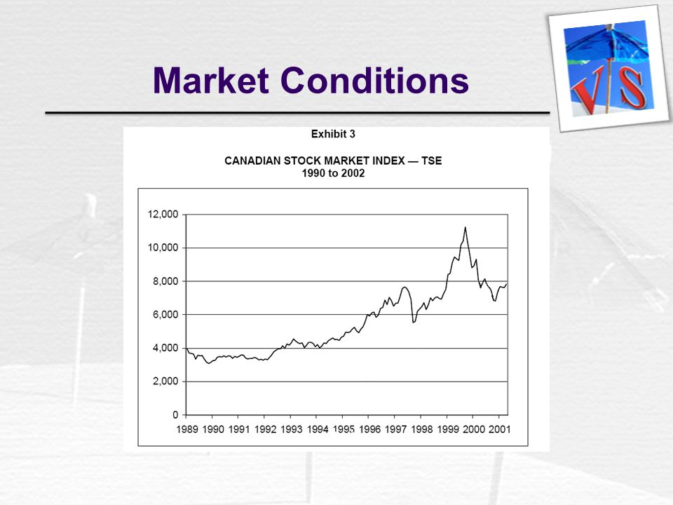 Market Conditions
