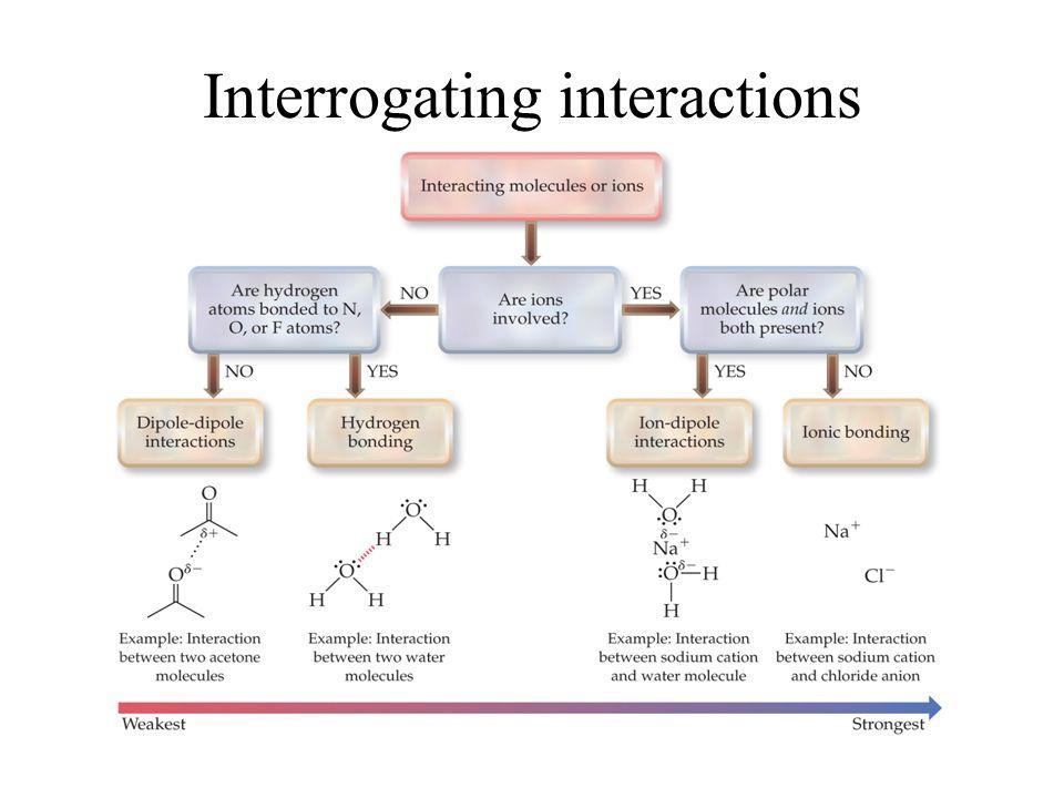 Interrogating interactions