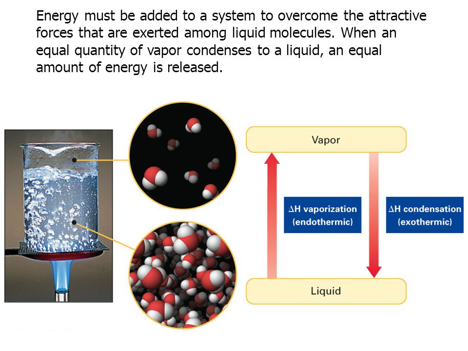 Energy must be added to a system to overcome the attractive forces that are exerted among liquid molecules.