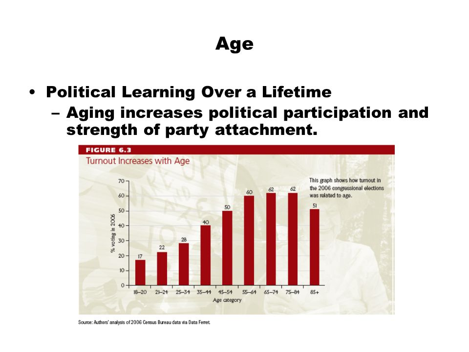 Age Political Learning Over a Lifetime