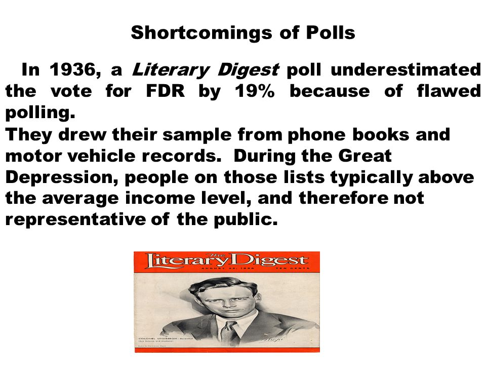 Shortcomings of Polls In 1936, a Literary Digest poll underestimated the vote for FDR by 19% because of flawed polling.