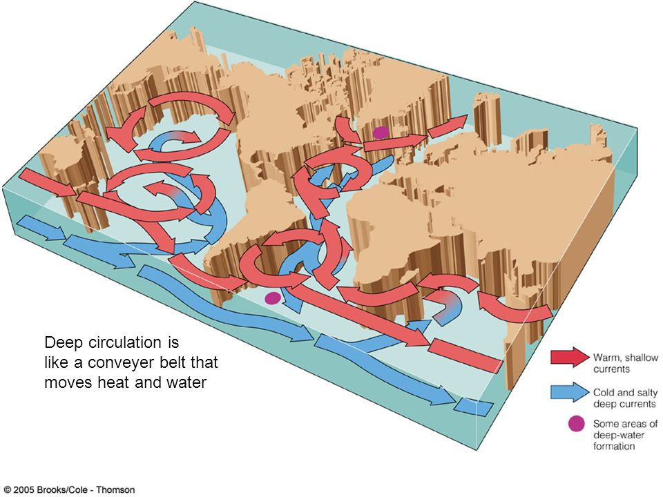 Deep circulation is like a conveyer belt that moves heat and water