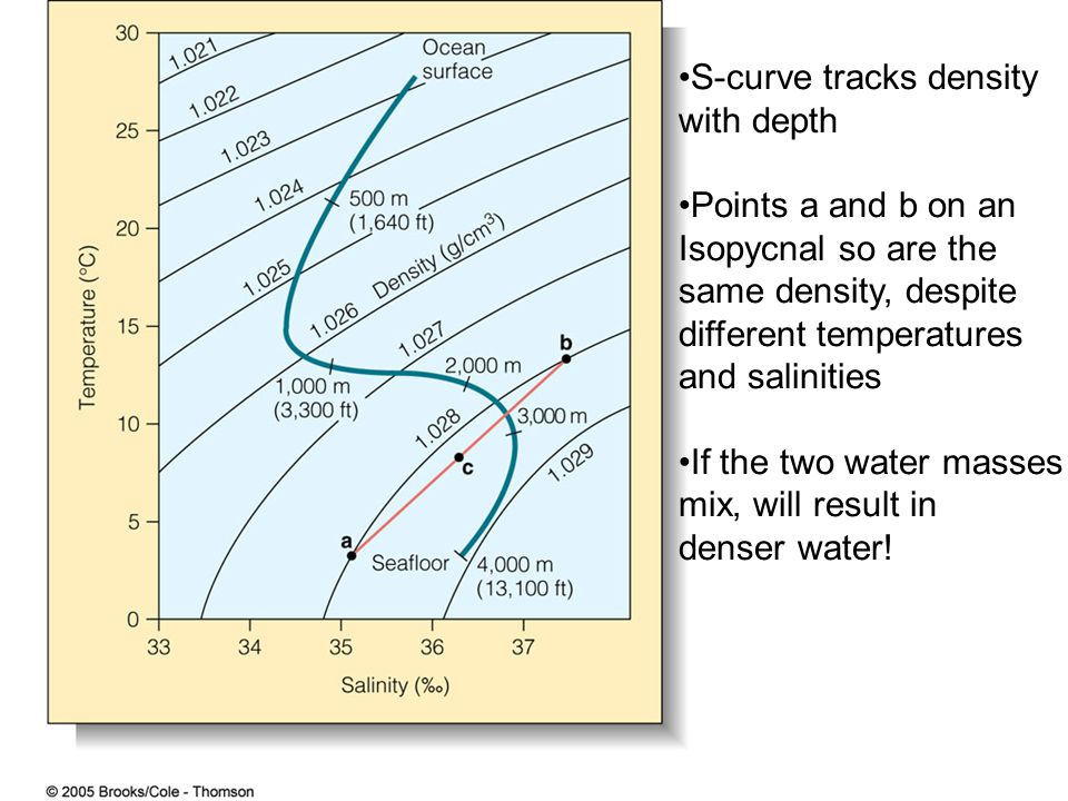 S-curve tracks density