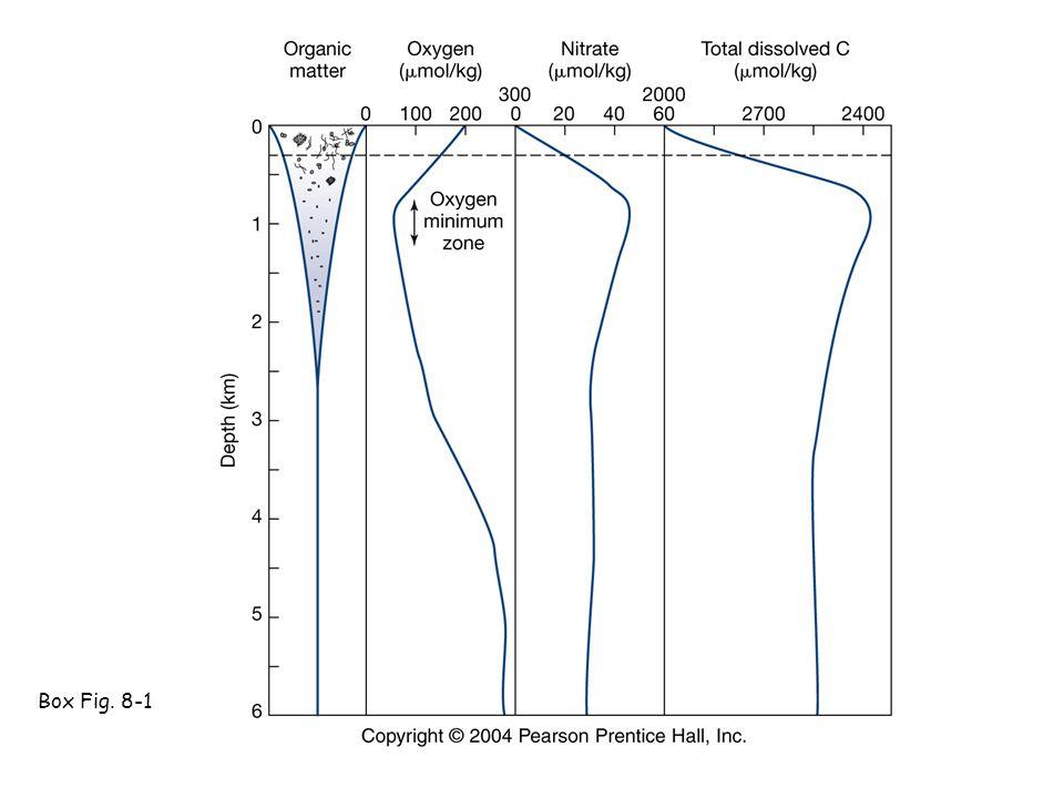 Box Fig. 8-1