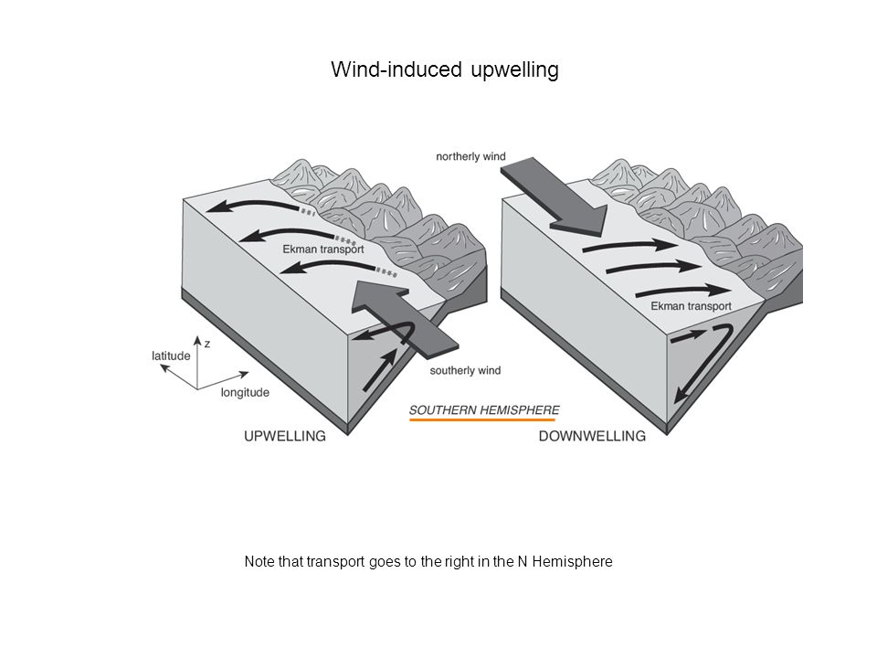 Wind-induced upwelling