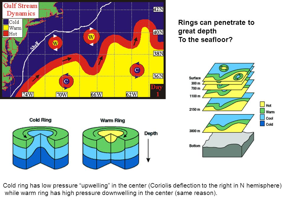Rings can penetrate to great depth To the seafloor