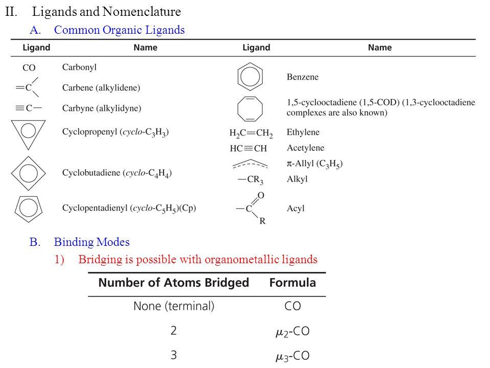 Ligands and Nomenclature