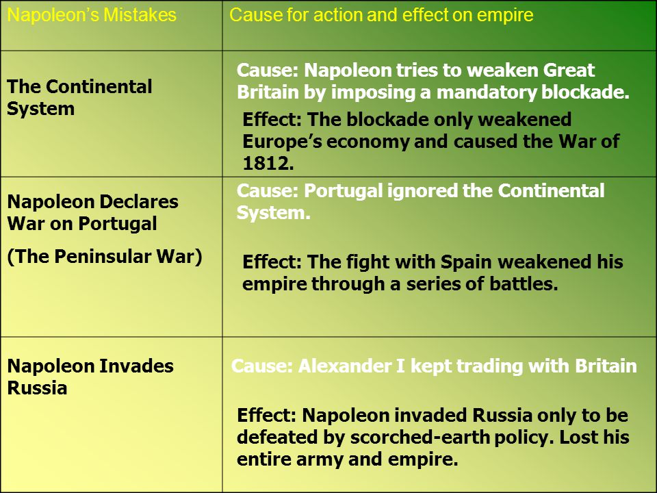Napoleon's Mistakes Cause for action and effect on empire. Cause: Napoleon tries to weaken Great Britain by imposing a mandatory blockade.